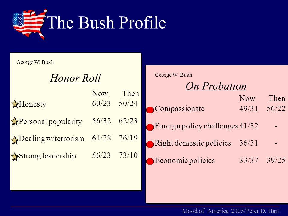 Mood of America 2003/Peter D.Hart President Bush: Like Father, Like Son.