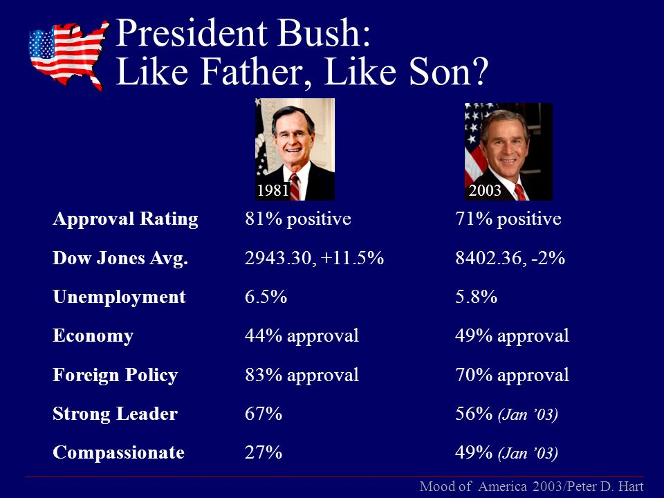 Mood of America 2003/Peter D. Hart President Bush: Like Father, Like Son.