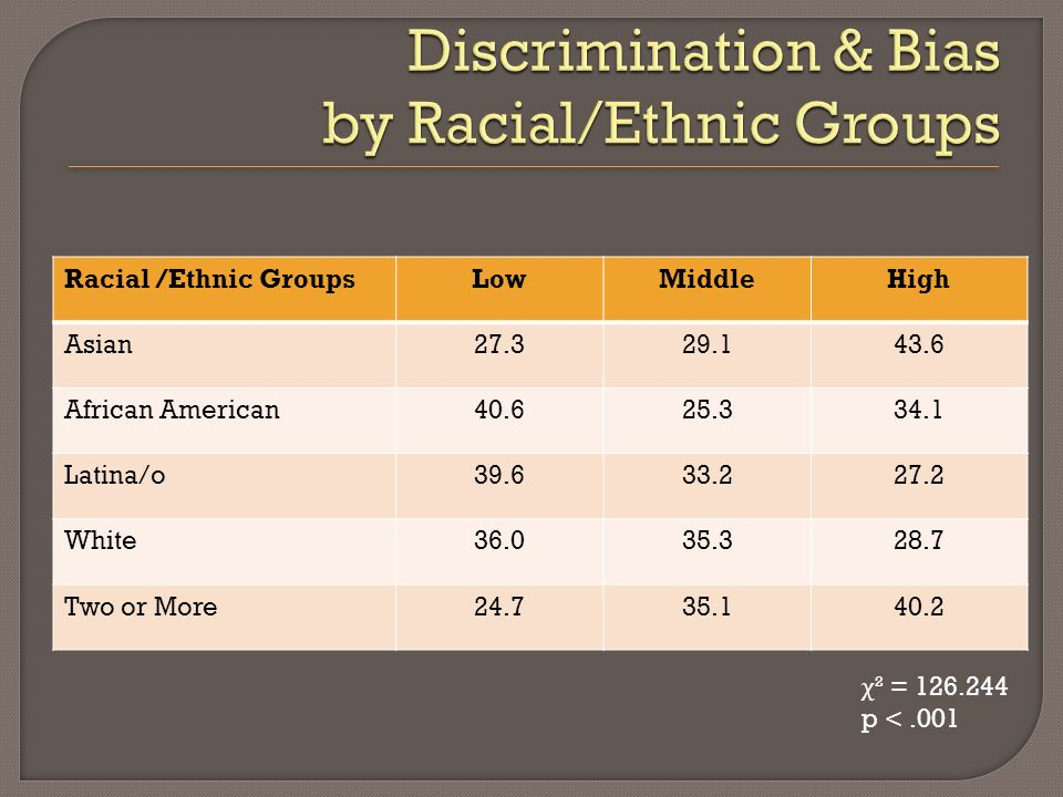 Racial /Ethnic GroupsLowMiddleHigh Asian27.329.143.6 African American40.625.334.1 Latina/o39.633.227.2 White36.035.328.7 Two or More24.735.140.2 χ ² = 126.244 p <.001