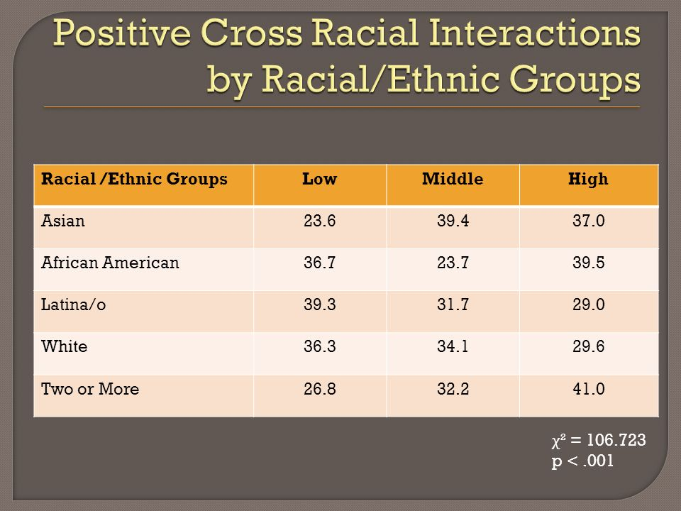 Racial /Ethnic GroupsLowMiddleHigh Asian23.639.437.0 African American36.723.739.5 Latina/o39.331.729.0 White36.334.129.6 Two or More26.832.241.0 χ ² = 106.723 p <.001