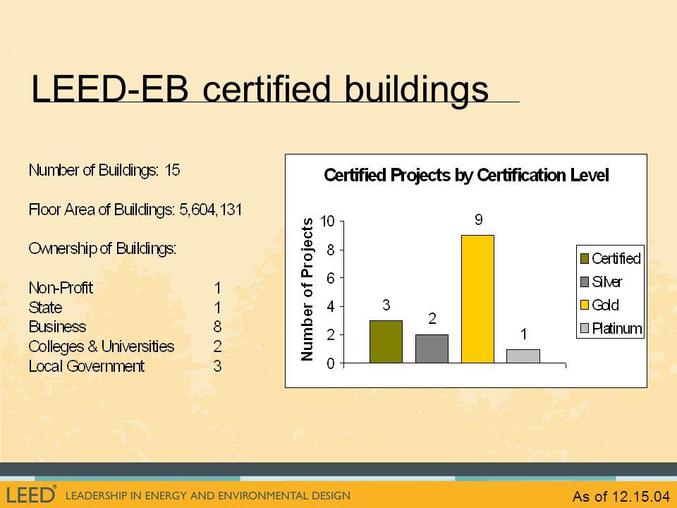 As of 12.15.04 LEED-EB certified buildings