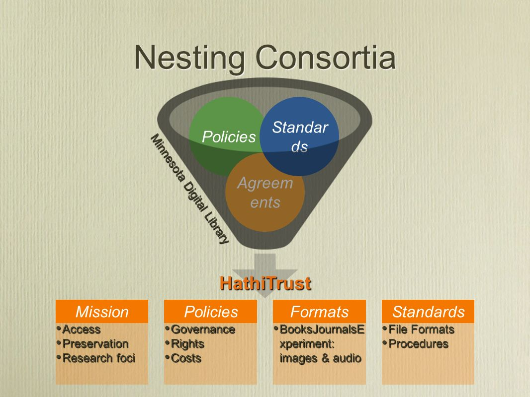 Nesting Consortia Policies Agreem ents Standar ds HathiTrust File Formats File Formats Procedures Procedures Formats BooksJournalsE xperiment: images & audio BooksJournalsE xperiment: images & audio Policies Governance Governance Rights Rights Costs Costs Mission Access Access Preservation Preservation Research foci Research foci Minnesota Digital Library