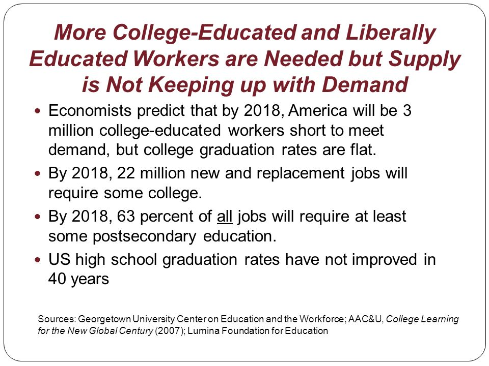 More College-Educated and Liberally Educated Workers are Needed but Supply is Not Keeping up with Demand Economists predict that by 2018, America will