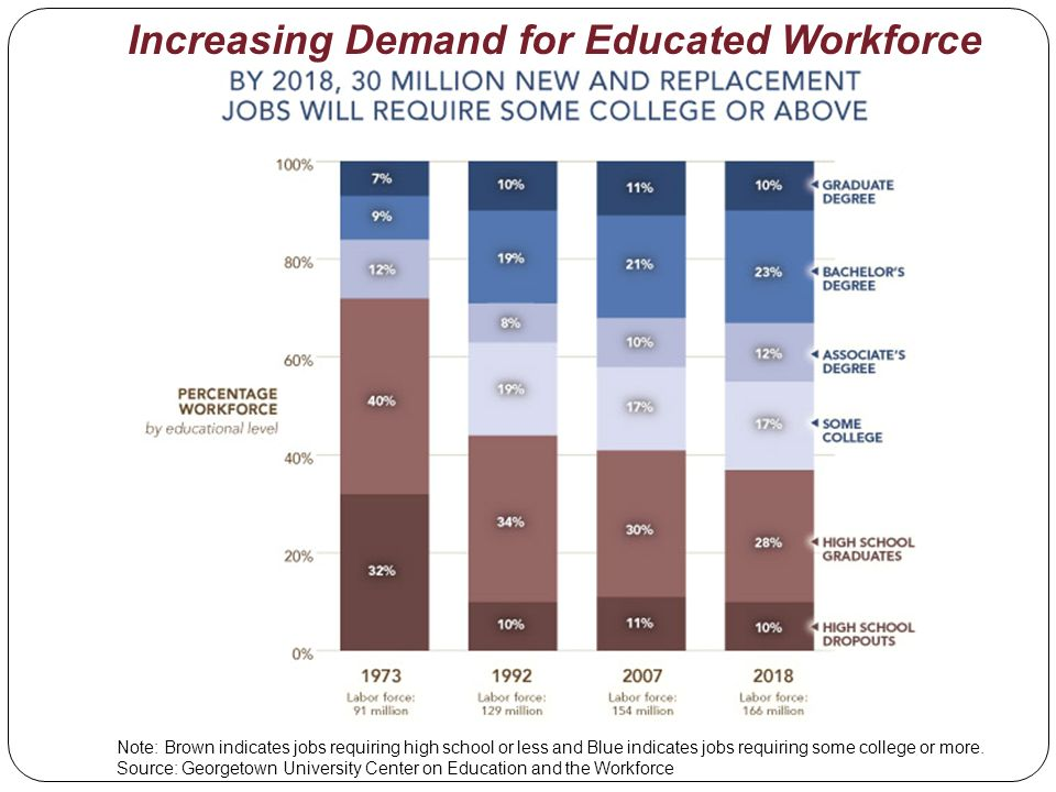 Increasing Demand for Educated Workforce Note: Brown indicates jobs requiring high school or less and Blue indicates jobs requiring some college or mo