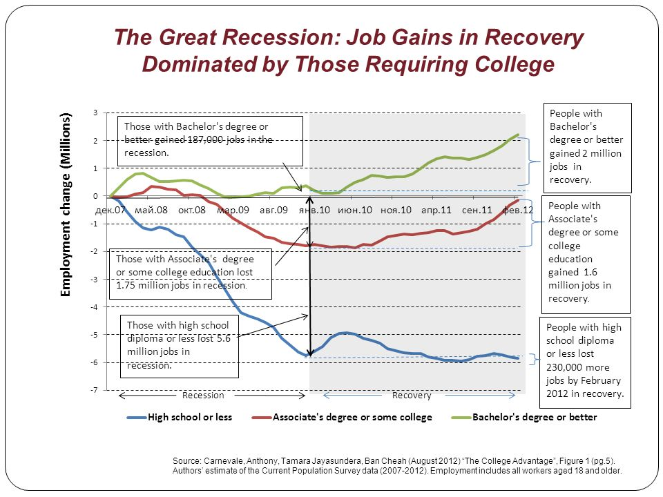 The Great Recession: Job Gains in Recovery Dominated by Those Requiring College Source: Carnevale, Anthony, Tamara Jayasundera, Ban Cheah (August 2012) The College Advantage, Figure 1 (pg.5).