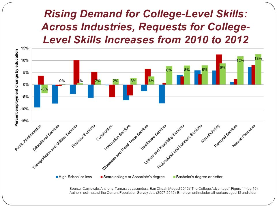 Rising Demand for College-Level Skills: Across Industries, Requests for College- Level Skills Increases from 2010 to 2012 Source: Carnevale, Anthony, Tamara Jayasundera, Ban Cheah (August 2012) The College Advantage, Figure 11 (pg.19).
