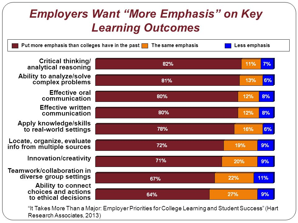 Employers Want More Emphasis on Key Learning Outcomes Put more emphasis than colleges have in the pastLess emphasisThe same emphasis Critical thinking/ analytical reasoning Ability to analyze/solve complex problems Effective oral communication Effective written communication Apply knowledge/skills to real-world settings Locate, organize, evaluate info from multiple sources Innovation/creativity Teamwork/collaboration in diverse group settings Ability to connect choices and actions to ethical decisions It Takes More Than a Major: Employer Priorities for College Learning and Student Success (Hart Research Associates, 2013)