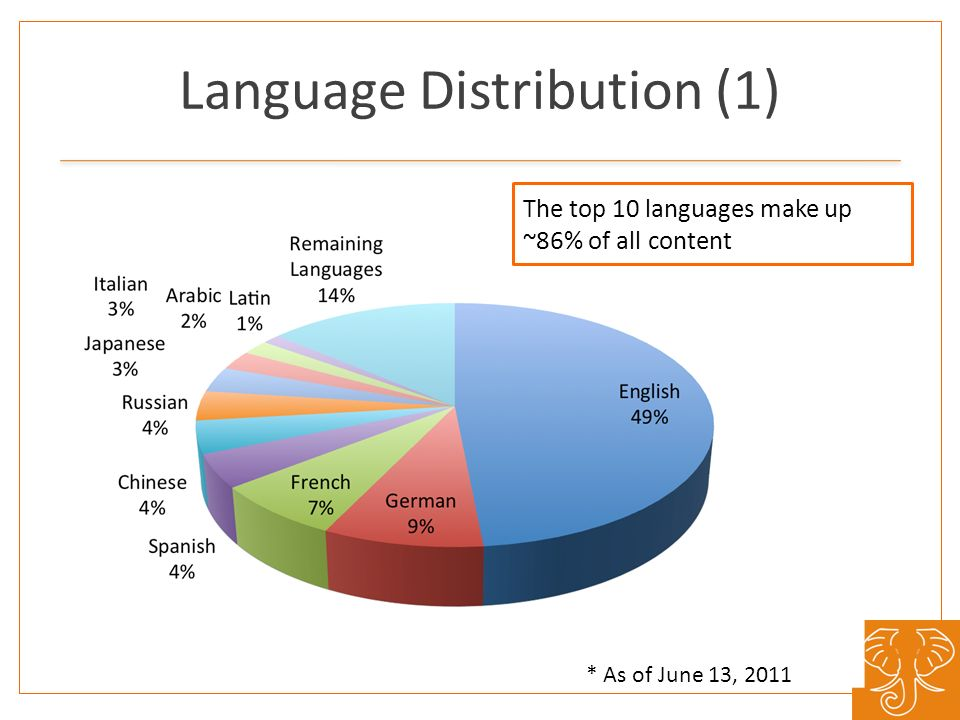 Language Distribution (1) The top 10 languages make up ~86% of all content * As of June 13, 2011