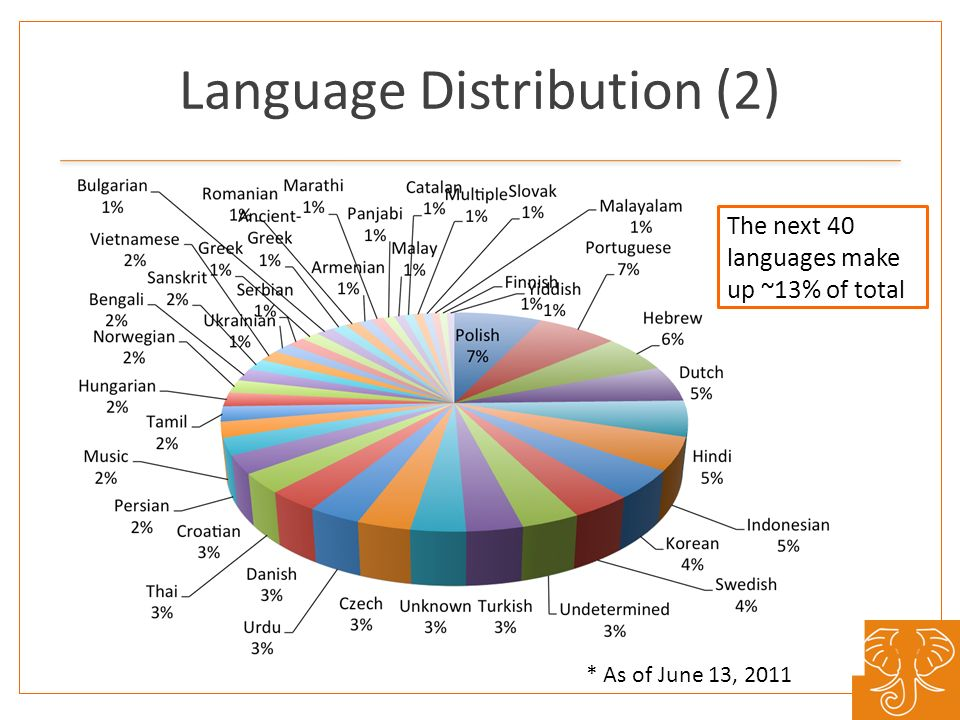Language Distribution (2) The next 40 languages make up ~13% of total * As of June 13, 2011