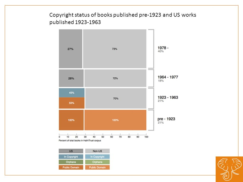 Copyright status of books published pre-1923 and US works published 1923-1963
