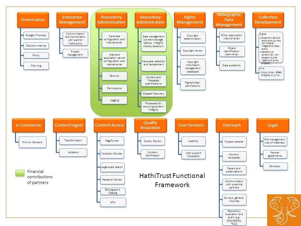 Financial contributions of partners HathiTrust Functional Framework