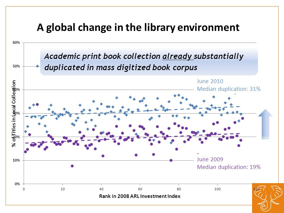 A global change in the library environment June 2010 Median duplication: 31% June 2009 Median duplication: 19% Academic print book collection already