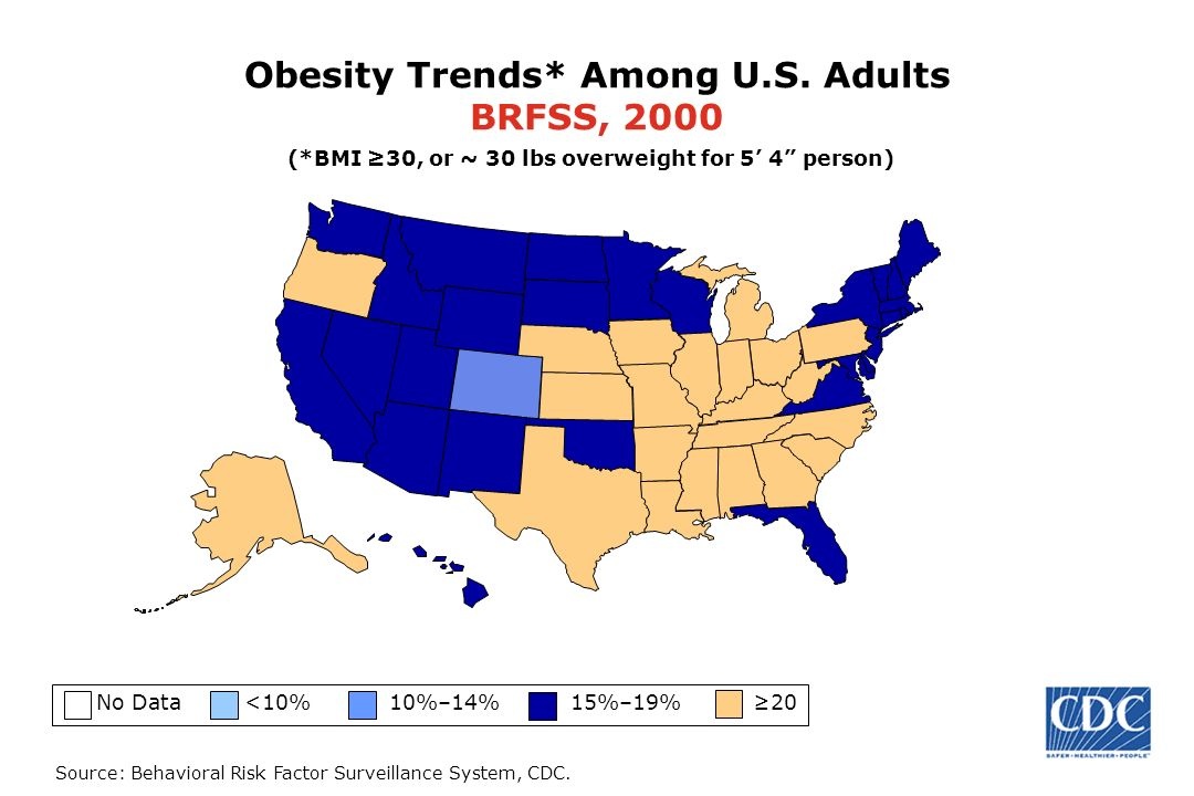 Source: Behavioral Risk Factor Surveillance System, CDC. Obesity Trends* Among U.S. Adults BRFSS, 2000 No Data <10% 10%–14% 15%–19% 20 (*BMI 30, or ~