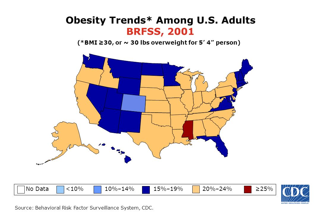 Source: Behavioral Risk Factor Surveillance System, CDC. Obesity Trends* Among U.S. Adults BRFSS, 2001 No Data <10% 10%–14% 15%–19% 20%–24% 25% (*BMI
