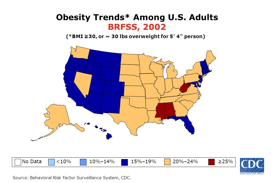 Source: Behavioral Risk Factor Surveillance System, CDC. (*BMI 30, or ~ 30 lbs overweight for 54 person) No Data <10% 10%–14% 15%–19% 20%–24% 25% (*BM