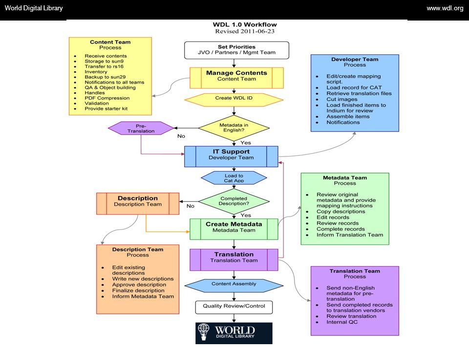 World Digital Library www.wdl.org OSI | WEB SERVICES World Digital Library www.wdl.org