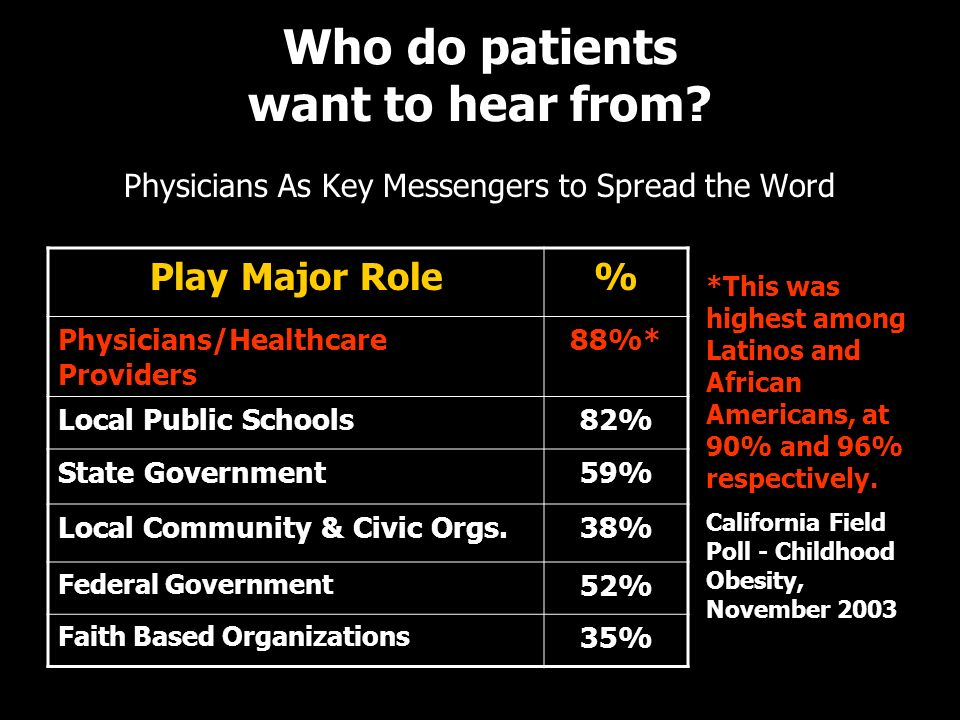 Who do patients want to hear from? Physicians As Key Messengers to Spread the Word Play Major Role% Physicians/Healthcare Providers 88%* Local Public