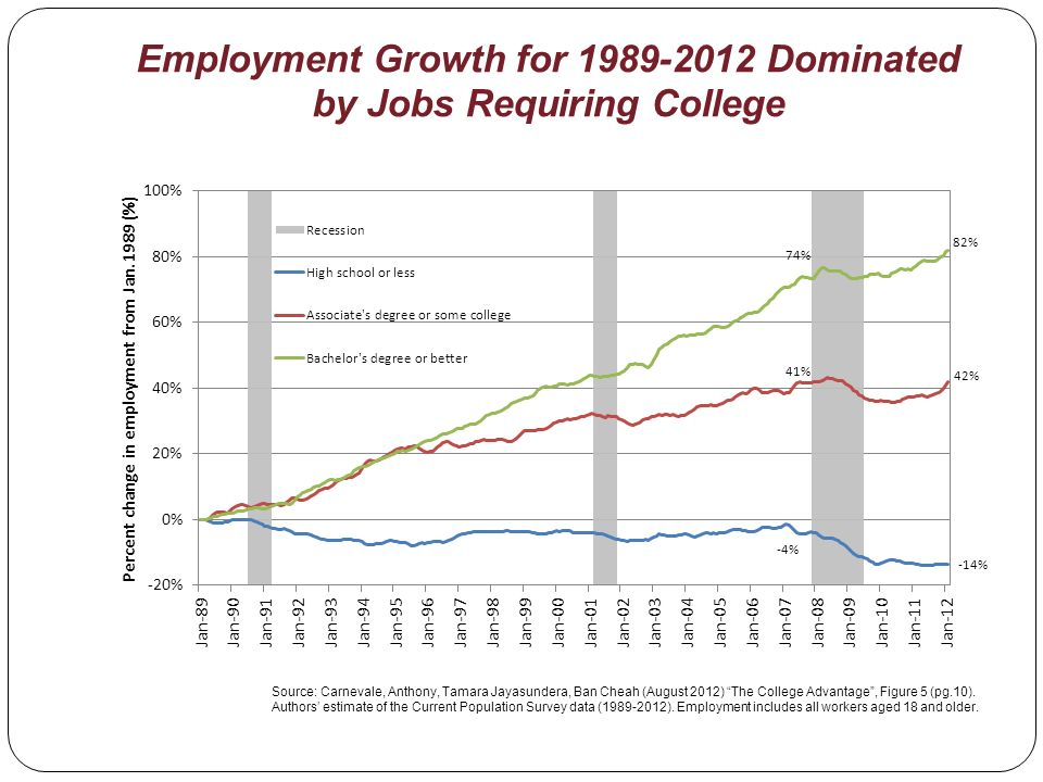 Employment Growth for 1989-2012 Dominated by Jobs Requiring College Source: Carnevale, Anthony, Tamara Jayasundera, Ban Cheah (August 2012) The College Advantage, Figure 5 (pg.10).