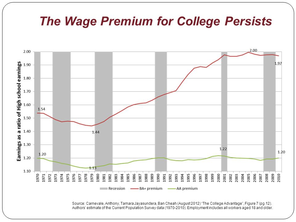 The Wage Premium for College Persists Source: Carnevale, Anthony, Tamara Jayasundera, Ban Cheah (August 2012) The College Advantage, Figure 7 (pg.12).