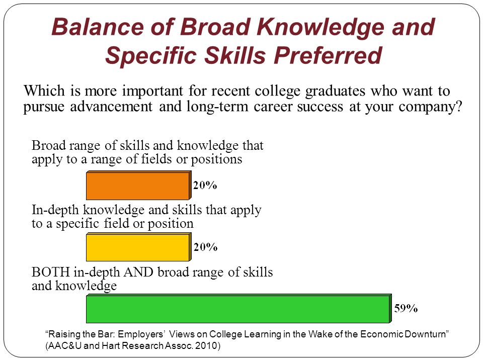 Balance of Broad Knowledge and Specific Skills Preferred Which is more important for recent college graduates who want to pursue advancement and long-term career success at your company.