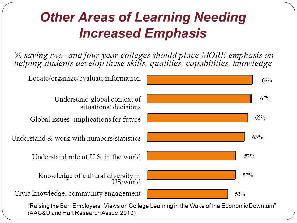 % saying two- and four-year colleges should place MORE emphasis on helping students develop these skills, qualities, capabilities, knowledge Other Areas of Learning Needing Increased Emphasis Locate/organize/evaluate information Understand global context of situations/ decisions Global issues implications for future Understand & work with numbers/statistics Understand role of U.S.