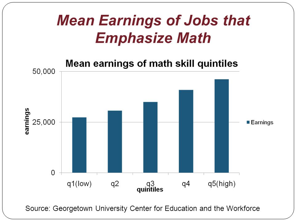 Mean Earnings of Jobs that Emphasize Math Source: Georgetown University Center for Education and the Workforce