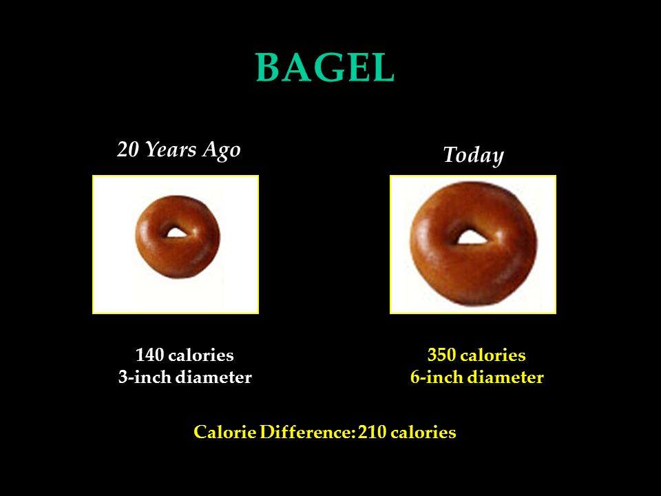 140 calories 3-inch diameter Calorie Difference: 210 calories 350 calories 6-inch diameter BAGEL 20 Years Ago Today
