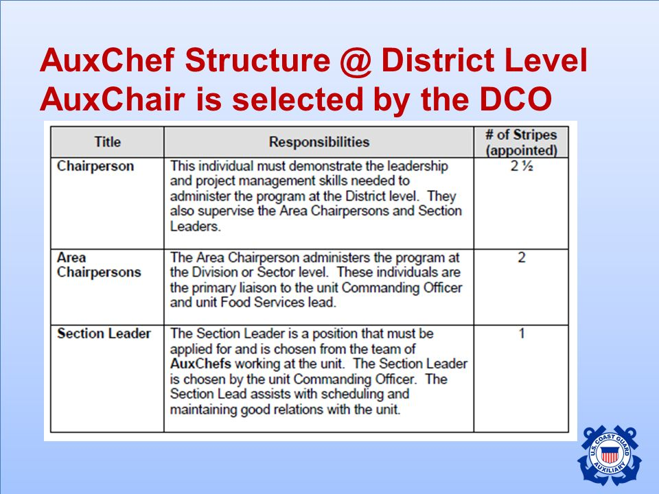 AuxChef Structure @ District Level AuxChair is selected by the DCO