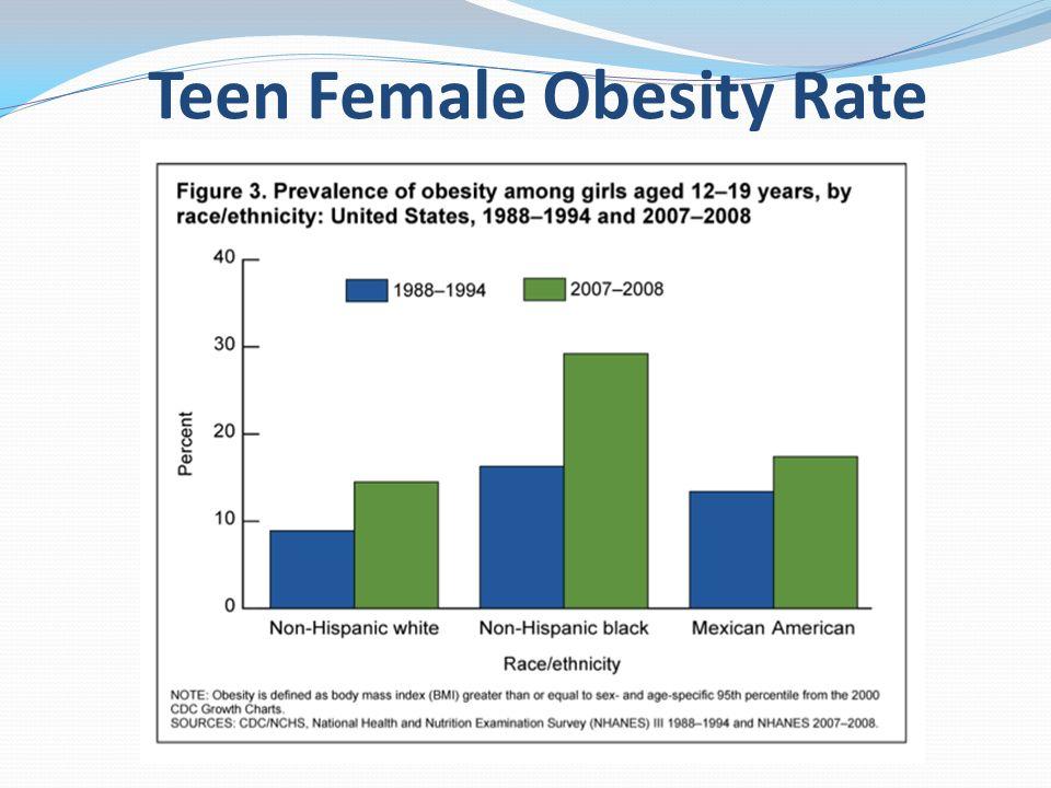 Teen Female Obesity Rate