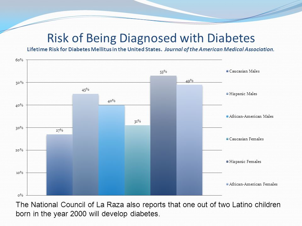 Risk of Being Diagnosed with Diabetes Lifetime Risk for Diabetes Mellitus in the United States.