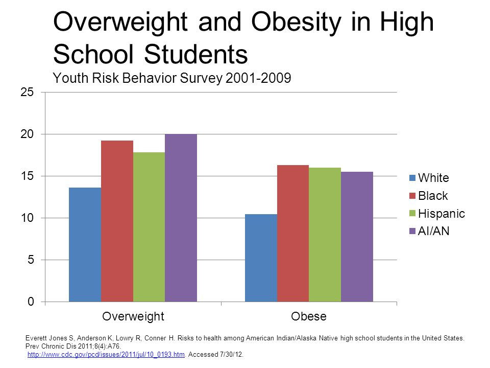 Overweight and Obesity in High School Students Youth Risk Behavior Survey 2001-2009 Everett Jones S, Anderson K, Lowry R, Conner H.