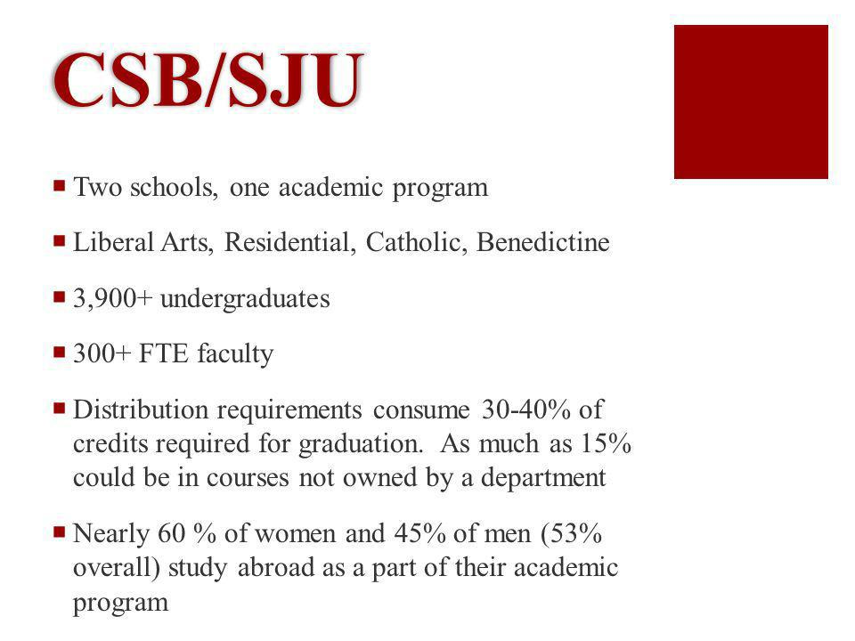 CSB/SJU Two schools, one academic program Liberal Arts, Residential, Catholic, Benedictine 3,900+ undergraduates 300+ FTE faculty Distribution requirements consume 30-40% of credits required for graduation.