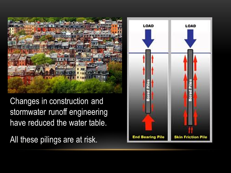 Changes in construction and stormwater runoff engineering have reduced the water table.
