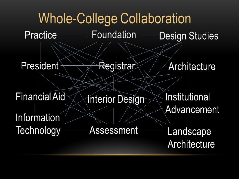 Practice President Foundation Financial Aid Landscape Architecture Design Studies Interior Design Architecture Registrar Institutional Advancement Assessment Information Technology Whole-College Collaboration