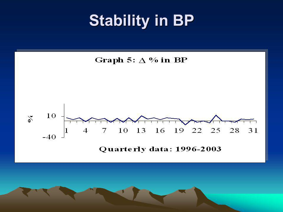 Stability in BP