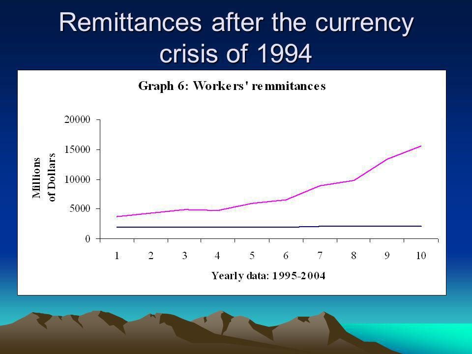 Remittances after the currency crisis of 1994