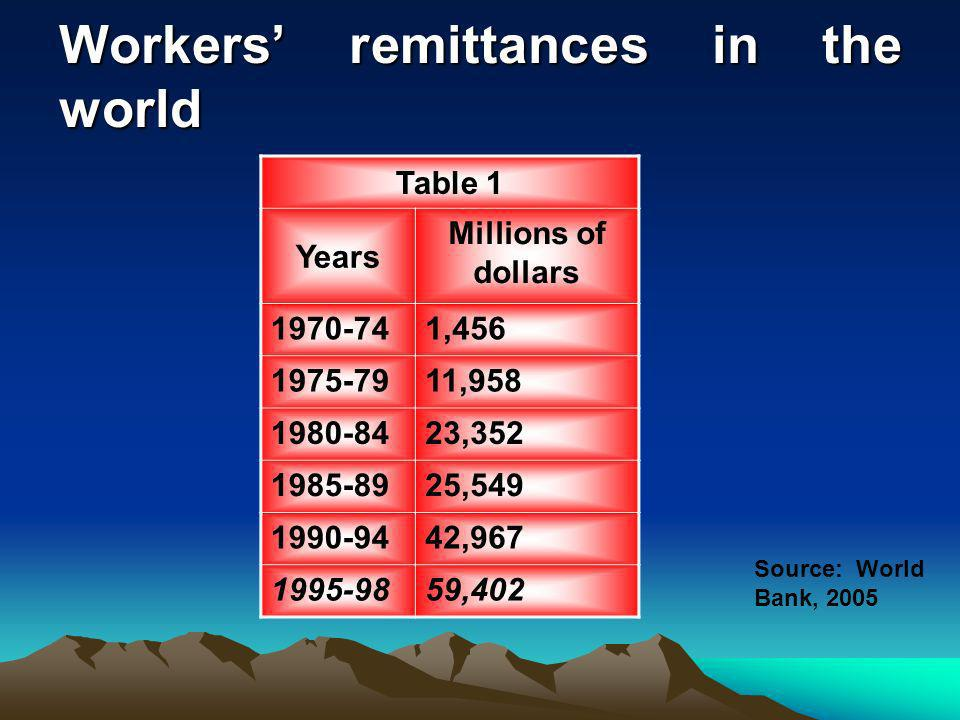 Workers remittances in the world Table 1 Years Millions of dollars 1970-741,456 1975-7911,958 1980-8423,352 1985-8925,549 1990-9442,967 1995-9859,402 Source: World Bank, 2005