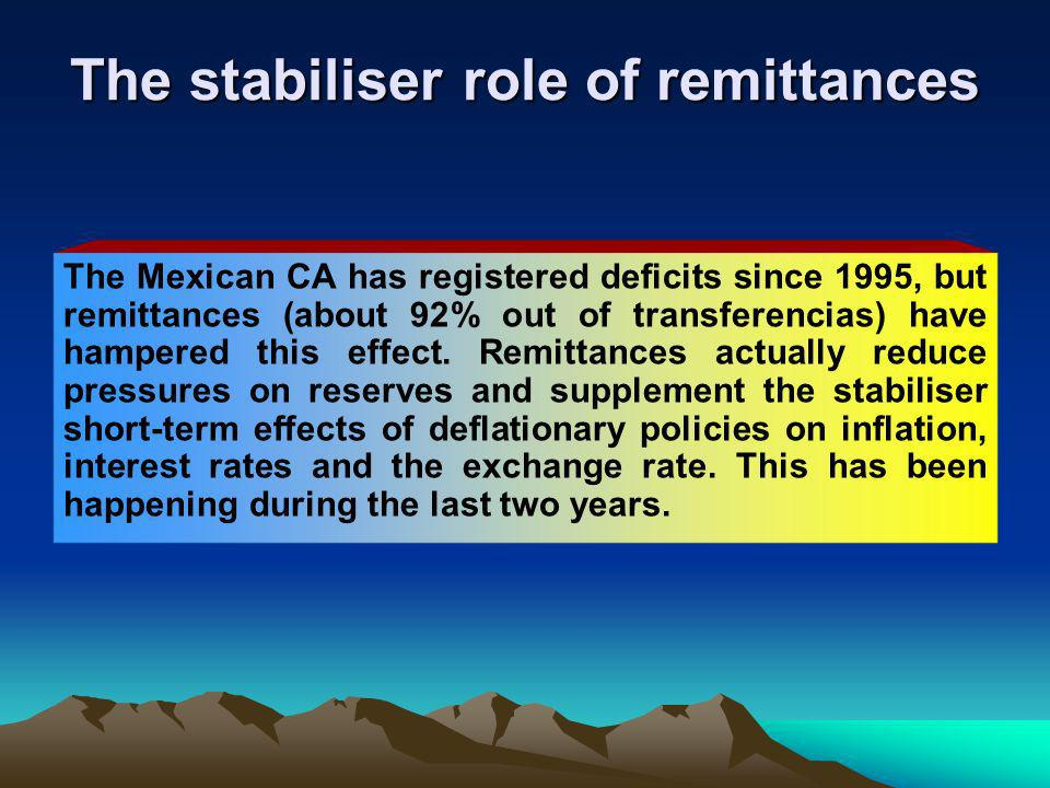 The stabiliser role of remittances The Mexican CA has registered deficits since 1995, but remittances (about 92% out of transferencias) have hampered this effect.