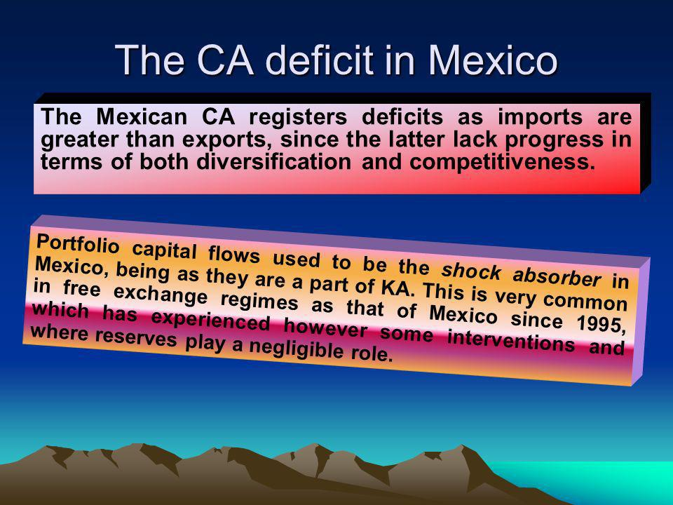 The CA deficit in Mexico The Mexican CA registers deficits as imports are greater than exports, since the latter lack progress in terms of both diversification and competitiveness.
