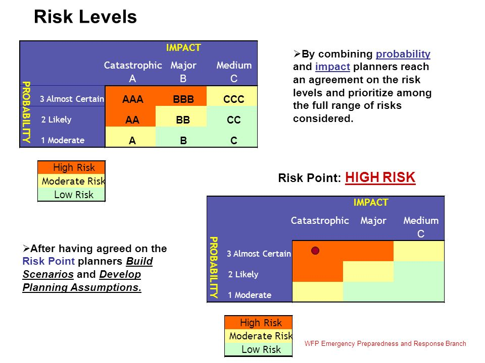 CatastrophicMajorMedium ABC 3 Almost Certain AAABBBCCC 2 Likely AABBCC 1 Moderate ABC High Risk Moderate Risk Low Risk IMPACT PROBABILITY Risk Point: HIGH RISK By combining probability and impact planners reach an agreement on the risk levels and prioritize among the full range of risks considered.