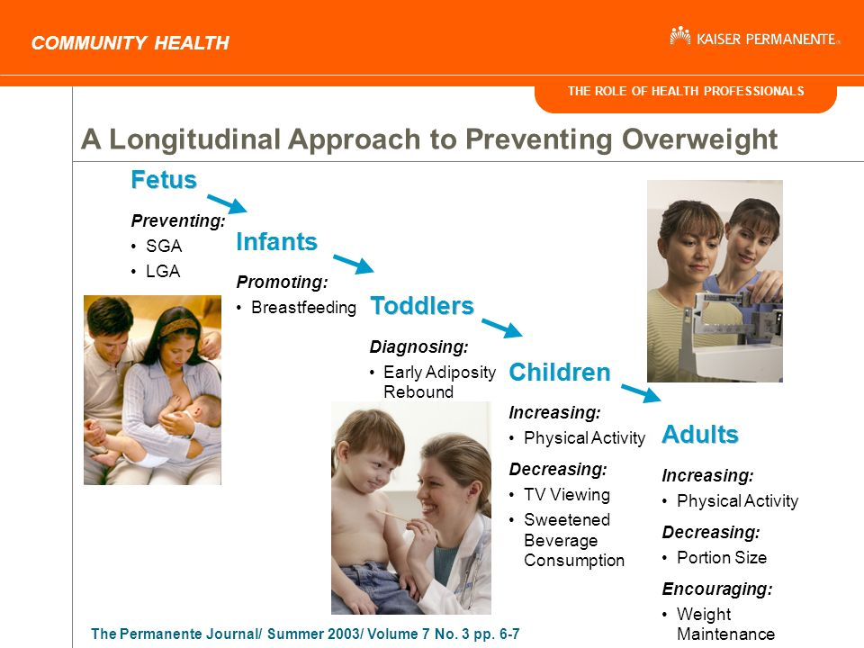 THE ROLE OF HEALTH PROFESSIONALS COMMUNITY HEALTH A Longitudinal Approach to Preventing Overweight Fetus Preventing: SGA LGA Infants Promoting: Breastfeeding Toddlers Diagnosing: Early Adiposity Rebound Children Increasing: Physical Activity Decreasing: TV Viewing Sweetened Beverage Consumption Adults Increasing: Physical Activity Decreasing: Portion Size Encouraging: Weight Maintenance The Permanente Journal/ Summer 2003/ Volume 7 No.