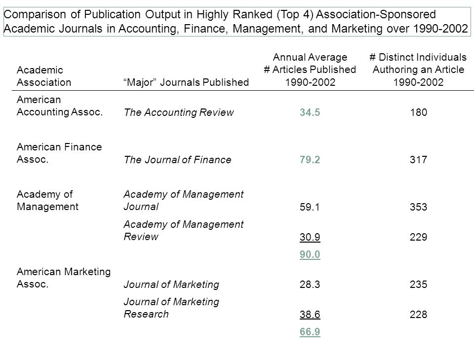 Comparison of Publication Output in Highly Ranked (Top 4) Association-Sponsored Academic Journals in Accounting, Finance, Management, and Marketing over 1990-2002 Academic AssociationMajor Journals Published Annual Average # Articles Published 1990-2002 # Distinct Individuals Authoring an Article 1990-2002 American Accounting Assoc.The Accounting Review34.5180 American Finance Assoc.The Journal of Finance79.2317 Academy of Management Academy of Management Journal59.1353 Academy of Management Review30.9229 90.0 American Marketing Assoc.Journal of Marketing28.3235 Journal of Marketing Research38.6228 66.9