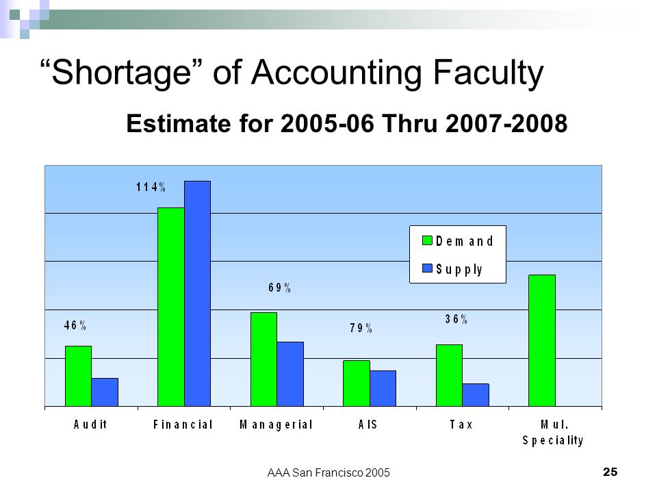 AAA San Francisco 200525 Shortage of Accounting Faculty Estimate for 2005-06 Thru 2007-2008