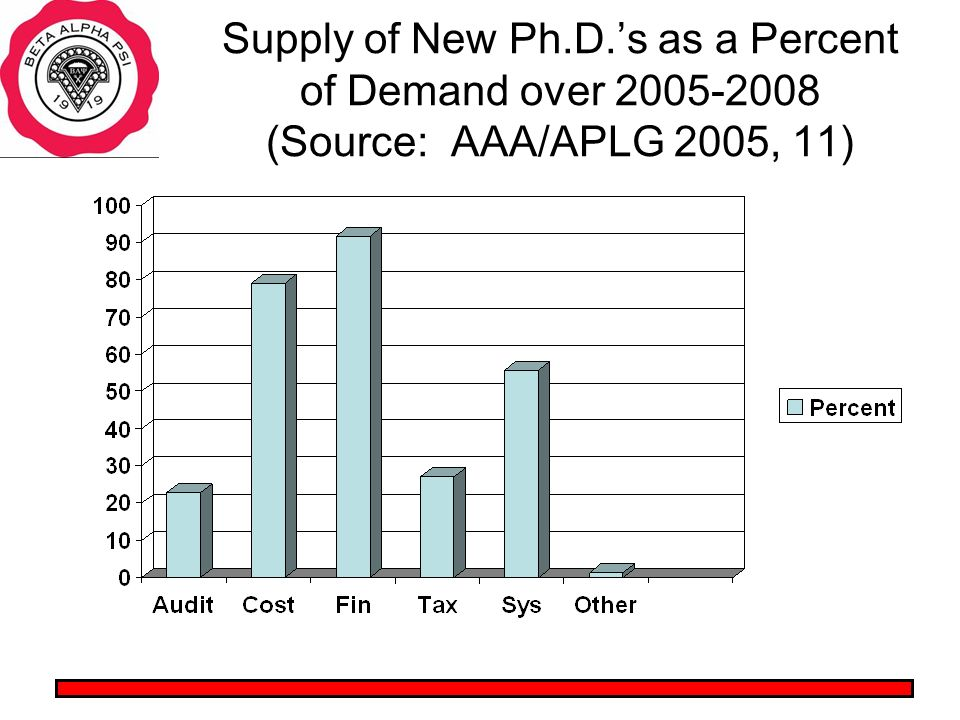 Supply of New Ph.D.s as a Percent of Demand over 2005-2008 (Source: AAA/APLG 2005, 11)