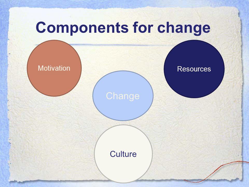 Components for change Motivation Resources Culture Change