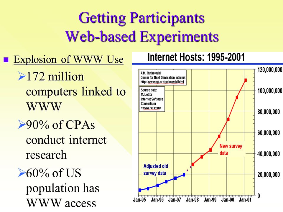 Getting Participants Web-based Experiments Explosion of WWW Use Explosion of WWW Use 172 million computers linked to WWW 172 million computers linked to WWW 90% of CPAs conduct internet research 90% of CPAs conduct internet research 60% of US population has WWW access 60% of US population has WWW access