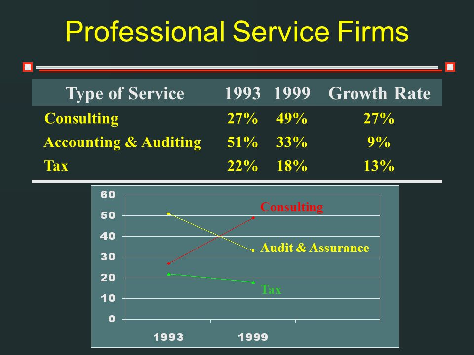 Consulting Audit & Assurance Tax Professional Service Firms Type of Service19931999Growth Rate Consulting27%49%27% Accounting & Auditing51%33%9% Tax22