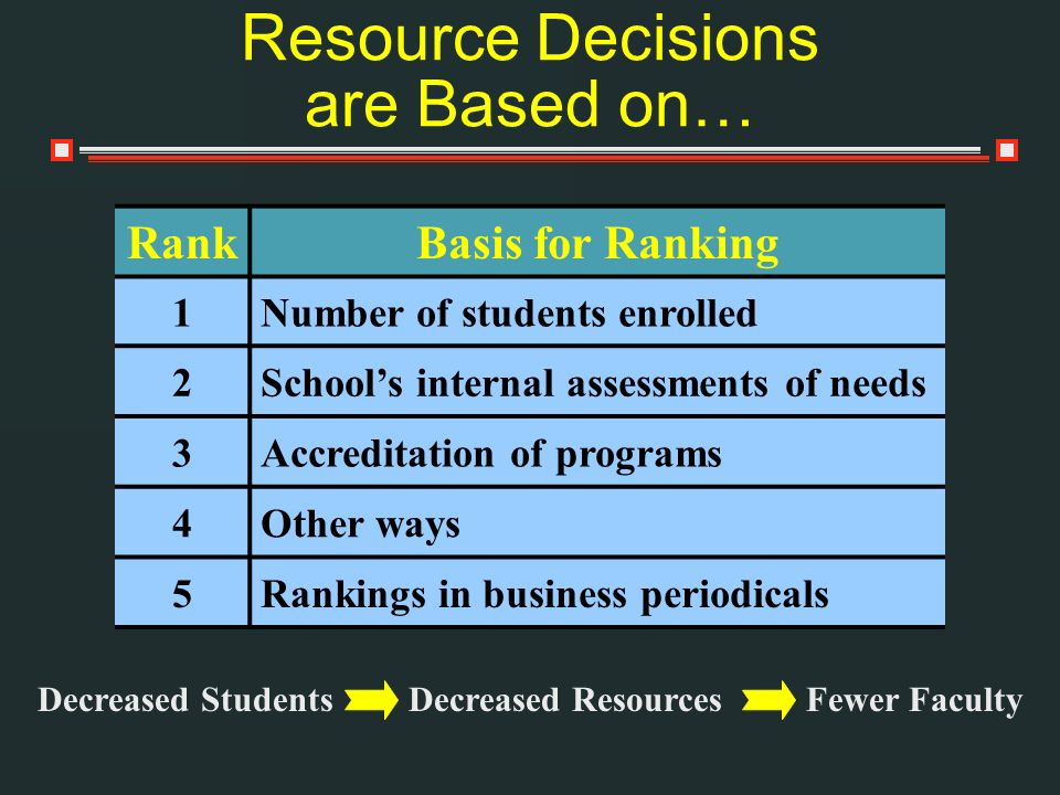 Resource Decisions are Based on… Decreased StudentsDecreased ResourcesFewer Faculty RankBasis for Ranking 1Number of students enrolled 2Schools intern