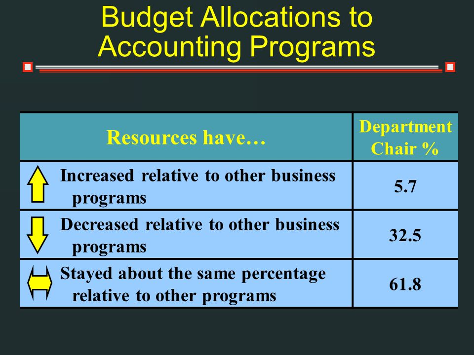 Budget Allocations to Accounting Programs Resources have… Department Chair % Increased relative to other business programs 5.7 Decreased relative to o