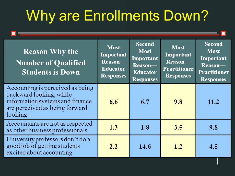 Reason Why the Number of Qualified Students is Down Most Important Reason Educator Responses Second Most Important Reason Educator Responses Most Impo